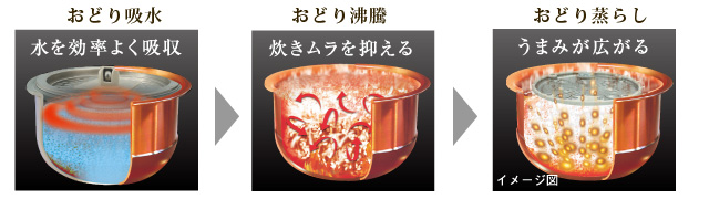 「おどり吸水」水を効率よく吸収/「おどり沸騰」炊きムラを抑える/「おどり蒸らし」うまみが広がる