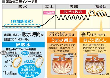匠炊き行程イメージ図