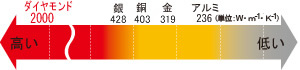 素材別熱伝導率比較の図