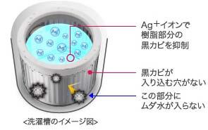 SHARP 全自動洗濯機 送風乾燥タイプ ブラック系 洗濯容量5.5kg ES-GE55K-B