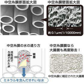三菱レイヨン・クリンスイ クリンスイモノシリーズ用交換カートリッジ ハイスタンダード除去物質7+2(2個入) MDC03SW