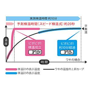 テルモ 電子体温計 【スピード検温式 平均20秒】 C230