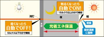 ZOJIRUSHI VE電気まほうびん【2.2L】 CV-FA22-TA