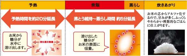 ZOJIRUSHI 極め炊き【5.5合】 真空内釜圧力IH炊飯ジャー NP-NB10-XJ ステンレスブラウン