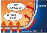 真空内釜圧力IH炊飯ジャー極め炊き 圧力IHタイプ NP-NF型
