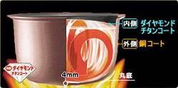 ダイヤモンド銅コート釜のイメージ図