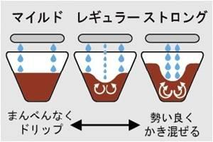 象印コーヒーメーカー 珈琲通