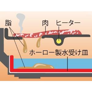 ピーコック 電気焼肉器 【ホーロー製油受け皿付】 WY-B120
