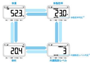 体重体組成計 Karada Scan212 HBF-212