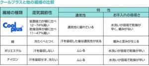 特殊立体メッシュ生地ダブルラッセル使用 抗菌防臭防ダニなかわたマイティトップ(R)II使用 日本製アウトラスト(R)快適快眠クール敷パッド(体圧分散タイプ) ひんやり寝具