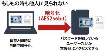 ■暗号化でデータを守る