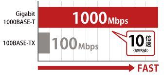有線LANもGigaで高速