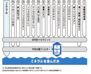 ポット型浄水器