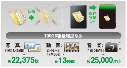 【セーブモード】ファイル圧縮技術により保存容量UPを実現!