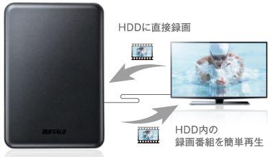 ■テレビ・レコーダーの録画用HDDとして