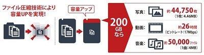 ■ファイル圧縮技術により容量UPを実現!