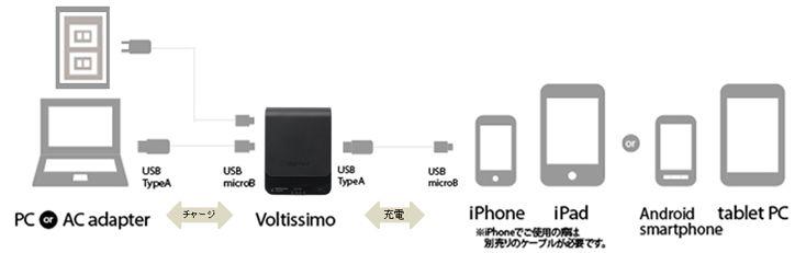 超急速チャージに対応。iPhone一回フル充電分をわずか15分でモバイルバッテリーにチャージできる