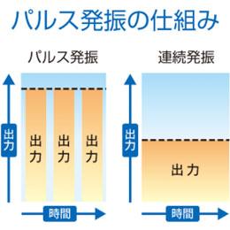 伊藤超短波 ReClean パルス式超音波ブラシ AU-300P