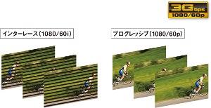 1080pの3G-SDIに対応