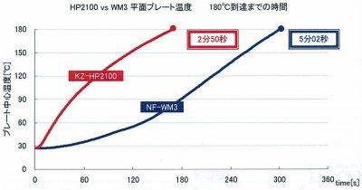 Panasonic IHホットプレート ブラック KZ-HP1100-K
