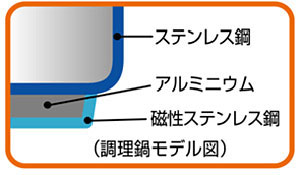 THERMOS 真空保温調理器 シャトルシェフ 1.6L KBF-1600