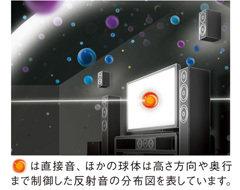 シネマDSP<3Dモード>音場概念図