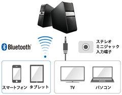 さまざまなデジタル機器と簡単接続