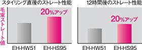 Panasonic ストレートアイロン ナノケア EH-HS95