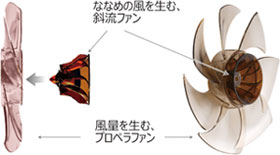 東芝 扇風機 DCモーター搭載 マイコン式リビング扇(リモコン付 グランホワイト)TOSHIBA SIENTμ F-DPS20(W)