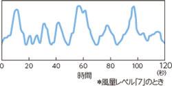 東芝 扇風機 DCモーター搭載 マイコン式リビング扇(リモコン付 グランホワイト)TOSHIBA SIENT μ F-DPS20(W)