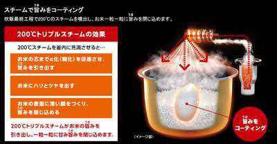 Panasonic  Wおどり炊き スチーム&可変圧力IHジャー炊飯機 1.0L 0.5~5.5合 ホワイト SR-SPX104-W