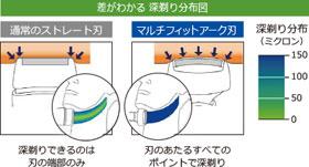 Panasonic メンズシェーバー ラムダッシュ 4枚刃 白 ES-SF23-W