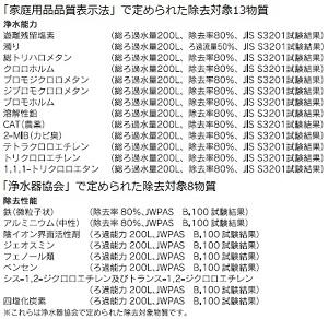 【Amazon.co.jp限定】 三菱レイヨン・クリンスイ 【13+8物質除去モデル】 ポット型浄水器用交換カートリッジ 2個入り CPC021W
