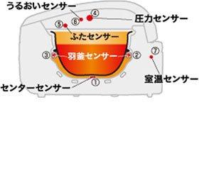 象印 鉄器極め羽釜 【5.5合炊き】 NP-WB10