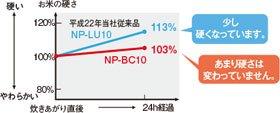 象印 圧力IH炊飯ジャー【5.5合】NP-BC10