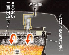 象印 【3.5合炊き】圧力IH炊飯ジャー NP-QA06-WZ