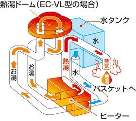 象印 【6杯】メッシュフィルターつきコーヒーメーカー EC-AS60-XB