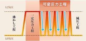 象印 【1.2気圧】圧力IHなべ EL-MA30-TA