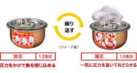 Panasonic おどり炊き×エコナビ 可変圧力IHジャー炊飯器 ホワイト