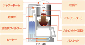 パナソニック 沸騰浄水コーヒーメーカー ブラックPanasonic NC-A56-K