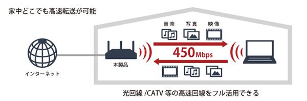 ネットワーク経由の動画再生やデータ転送などがさらに快適に 従来比1.5倍速の高速転送技術を採用