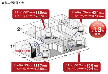 2本のアンテナ搭載。電波出力を強化した11nハイパワー