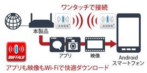 Androidスマートフォンを専用アプリでワンタッチWi-Fi接続