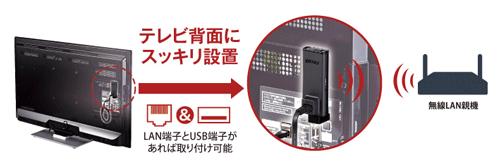 コンセント不要でテレビをWi-Fi対応 テレビ用かんたん無線LANユニット WLI-UTX-AG300