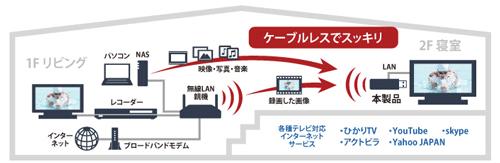 テレビやレコーダーをWi-Fi対応に インターネットサービスやハイビジョン映像がスッキリ楽しめる