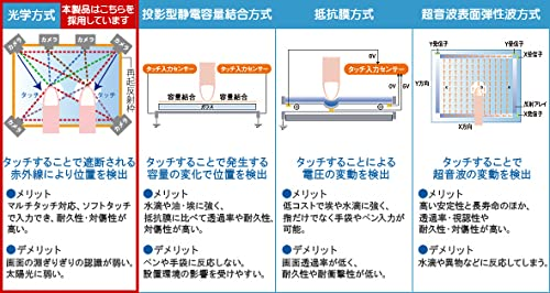 投影型静電容量方式