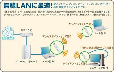 無線LANに最適!