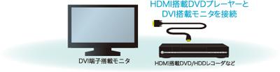 HDMI搭載DVDプレイヤーとDVI搭載モニタを接続