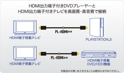 HDMI出力端子付DVDプレイヤーとDVI入力端子付もモニタを高画質で接続