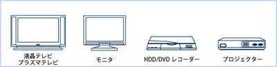対応デジタル家電